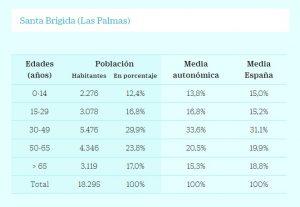 Tabla de comparativa edades del municipio. (Fuente Cinco Días)