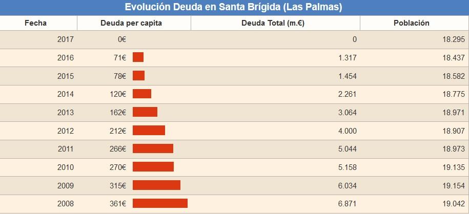 Evolución de la deuda del municipio satauteño
