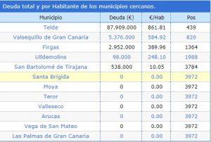 Deuda de algunos municipios y situación en el ranking nacional